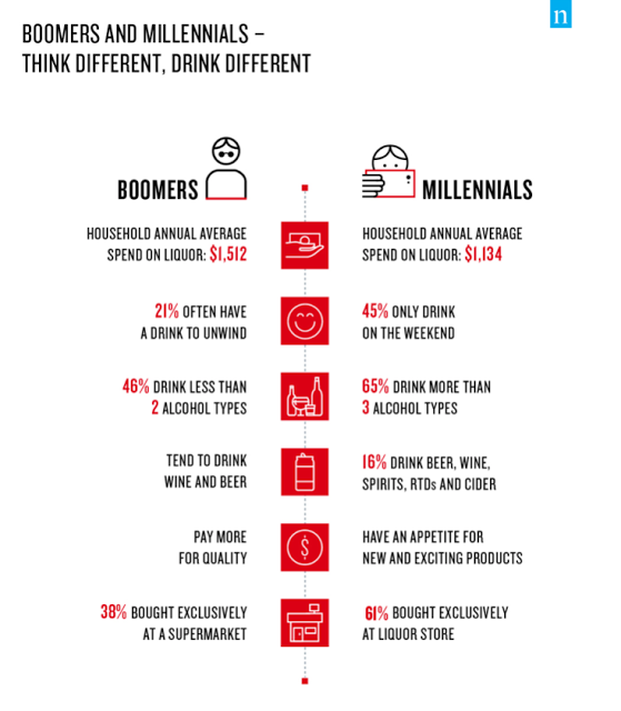 Boomers and Millennials think different