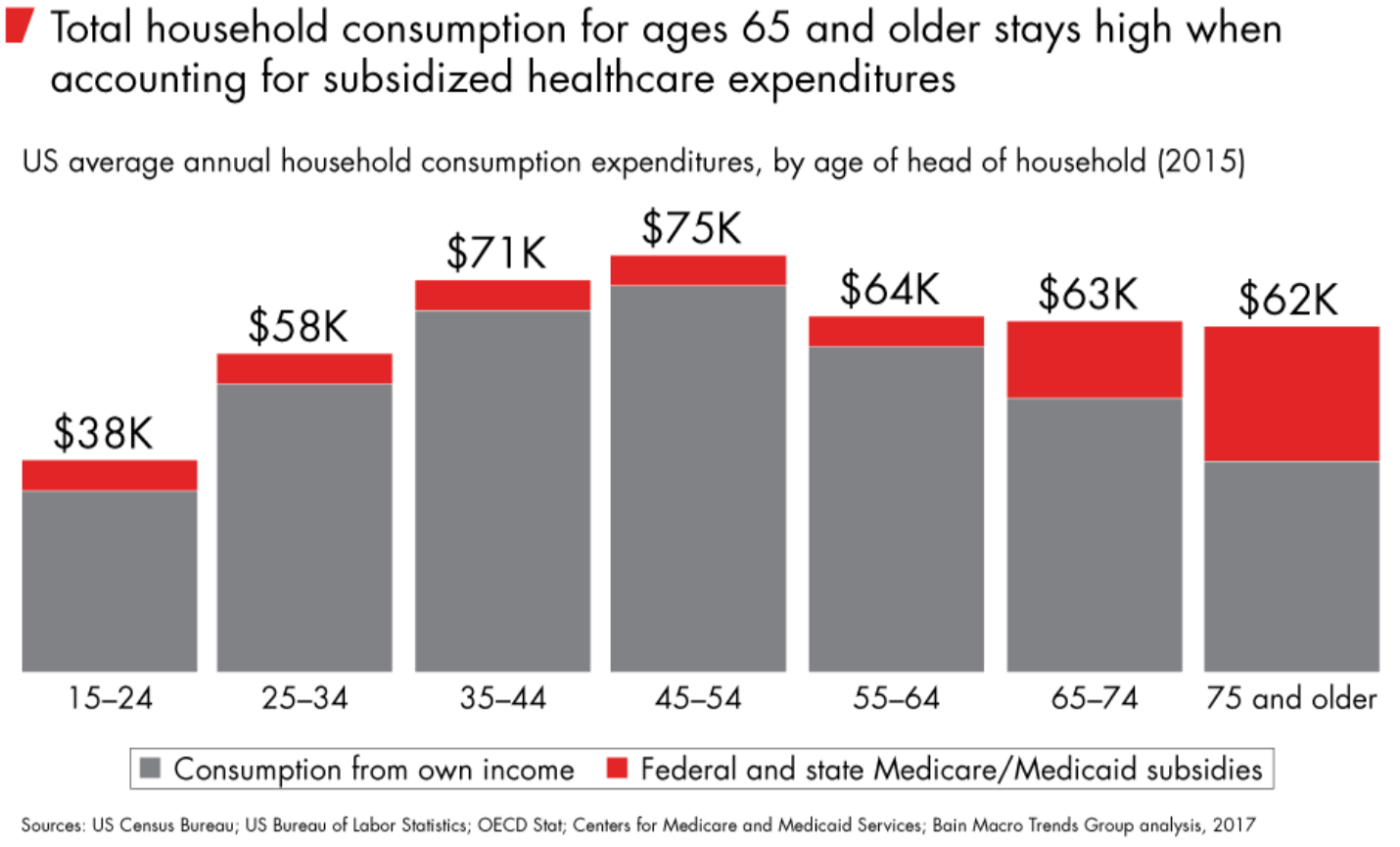 Total household consumption for ages 65 and older
