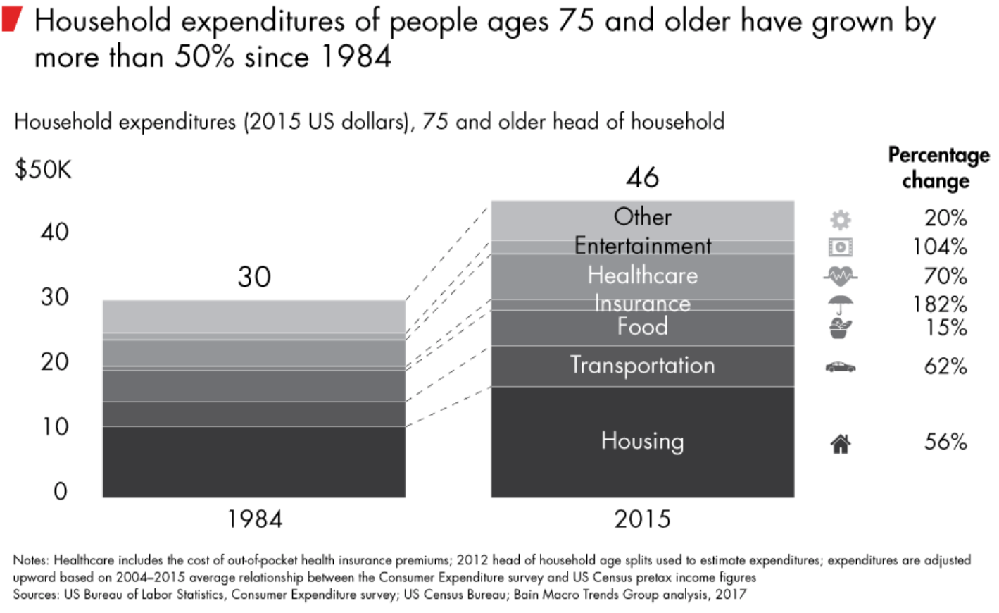 Household expenditures of people ages 75 and older