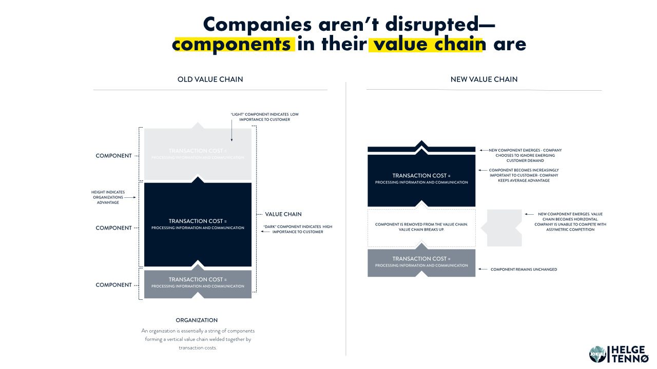 companies-arent-disrupted-components-in-their-value-chain-are.png