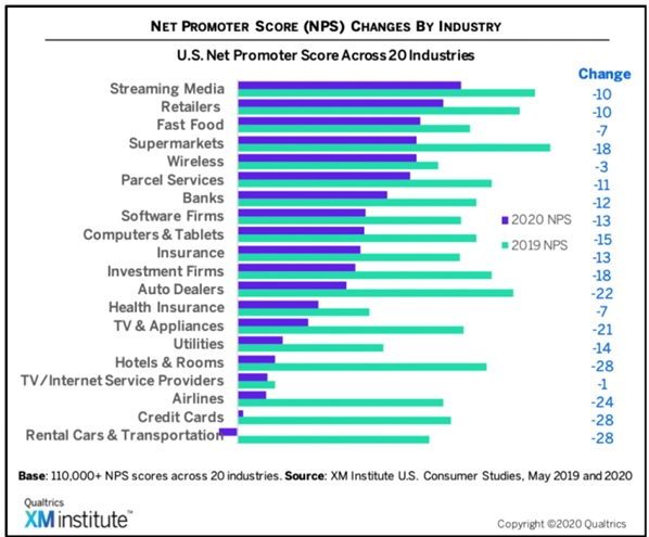NPS across 20 industries - changes in 2020