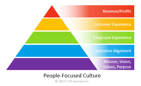 People Focused Culture