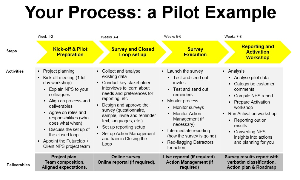 Your Process - a Pilot Example