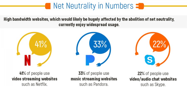Infographic: How changes in net neutrality can affect ...