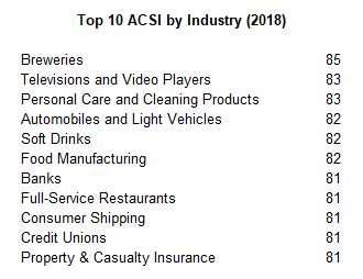 Top 10 ACSI By Industry 2018